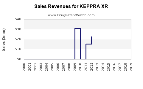 Drug Sales Revenue Trends for KEPPRA XR