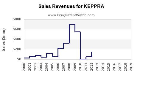 Drug Sales Revenue Trends for KEPPRA