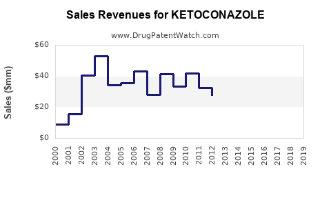 Drug Sales Revenue Trends for KETOCONAZOLE