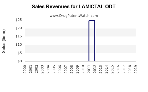 Drug Sales Revenue Trends for LAMICTAL ODT
