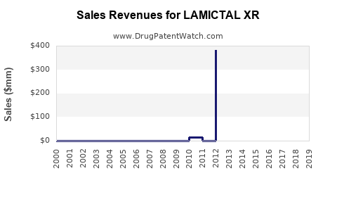 Drug Sales Revenue Trends for LAMICTAL XR