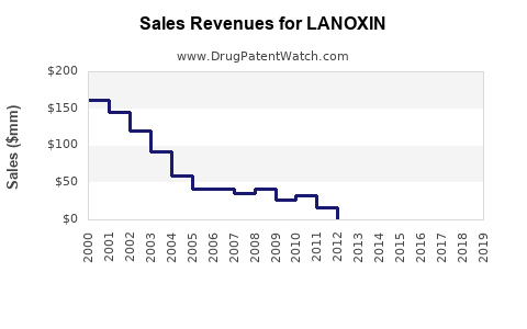 Drug Sales Revenue Trends for LANOXIN