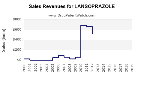 Drug Sales Revenue Trends for LANSOPRAZOLE