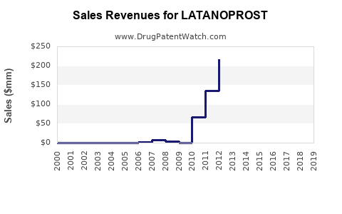 Drug Sales Revenue Trends for LATANOPROST