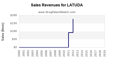 Drug Sales Revenue Trends for LATUDA