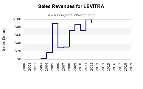 when does levitra come off patent