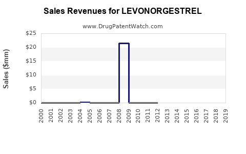 Drug Sales Revenue Trends for LEVONORGESTREL