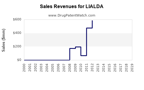 Drug Sales Revenue Trends for LIALDA