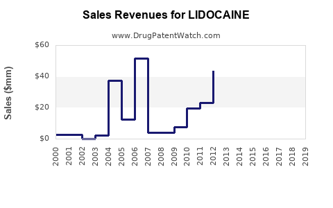 Drug Sales Revenue Trends for LIDOCAINE