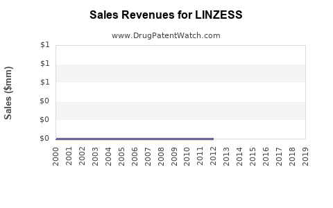 Drug Sales Revenue Trends for LINZESS