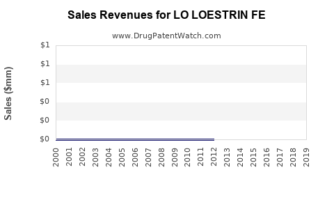 Lo Loestrin Fe Loss Of Exclusivity Loe When Do The Patents On Lo Loestrin Fe Expire And When Will Lo Loestrin Fe Go Generic