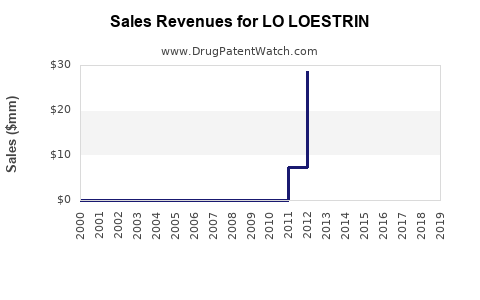 Drug Sales Revenue Trends for LO LOESTRIN