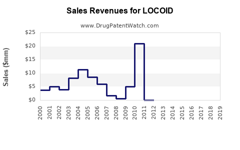 Drug Sales Revenue Trends for LOCOID
