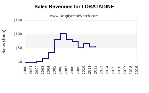 Drug Sales Revenue Trends for LORATADINE