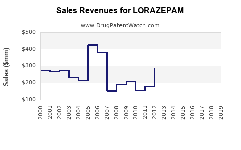 Drug Sales Revenue Trends for LORAZEPAM