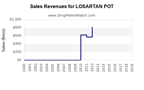 Drug Sales Revenue Trends for LOSARTAN POT