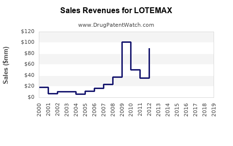 Drug Sales Revenue Trends for LOTEMAX