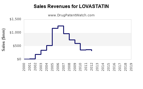 Drug Sales Revenue Trends for LOVASTATIN