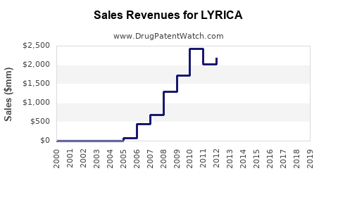 Drug Sales Revenue Trends for LYRICA