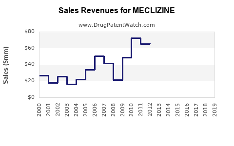 Drug Sales Revenue Trends for MECLIZINE
