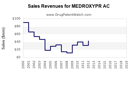 Drug Sales Revenue Trends for MEDROXYPR AC