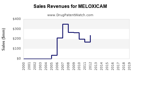 Drug Sales Revenue Trends for MELOXICAM