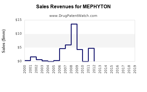 Drug Sales Revenue Trends for MEPHYTON