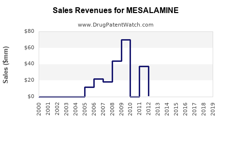 Drug Sales Revenue Trends for MESALAMINE