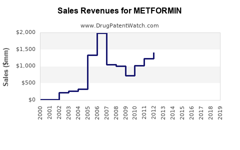 Drug Sales Revenue Trends for METFORMIN
