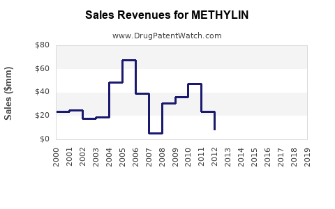 Drug Sales Revenue Trends for METHYLIN
