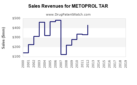 Drug Sales Revenue Trends for METOPROL TAR