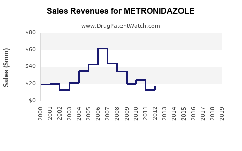Drug Sales Revenue Trends for METRONIDAZOLE