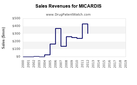Drug Sales Revenue Trends for MICARDIS