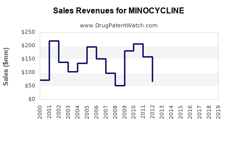 Drug Sales Revenue Trends for MINOCYCLINE