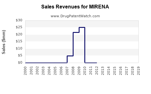 Drug Sales Revenue Trends for MIRENA