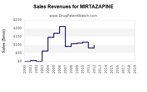 Drug Sales Revenue Trends for MIRTAZAPINE