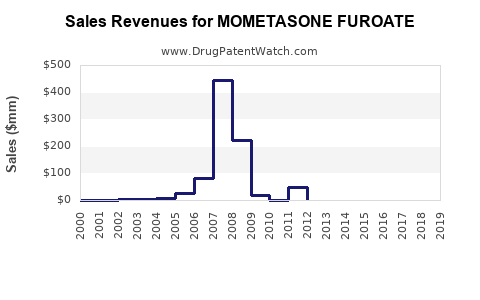 Drug Sales Revenue Trends for MOMETASONE FUROATE