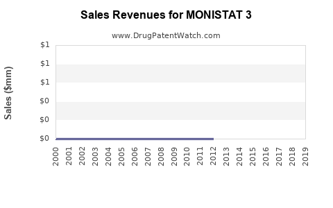 Drug Sales Revenue Trends for MONISTAT 3