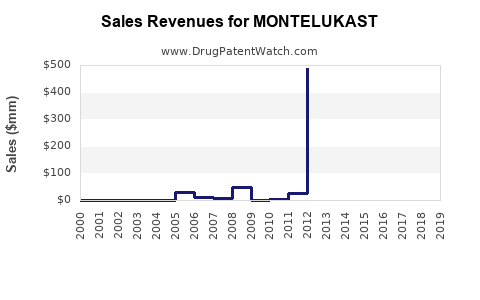 Drug Sales Revenue Trends for MONTELUKAST