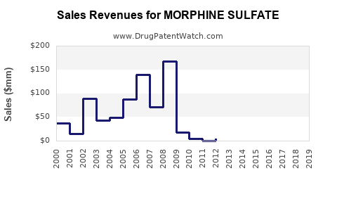 Drug Sales Revenue Trends for MORPHINE SULFATE