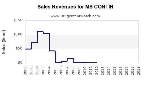 Drug Sales Revenue Trends for MS CONTIN