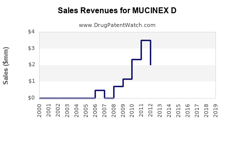 Drug Sales Revenue Trends for MUCINEX D