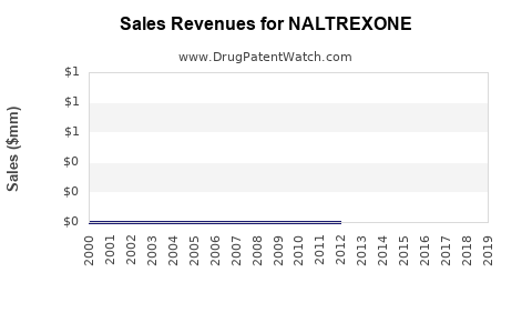 Drug Sales Revenue Trends for NALTREXONE