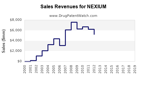 Drug Sales Revenue Trends for NEXIUM