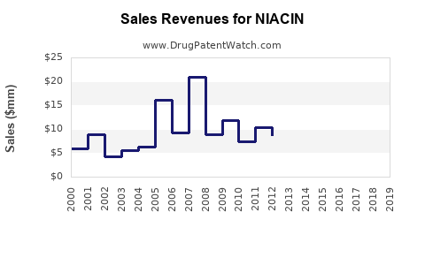 Drug Sales Revenue Trends for NIACIN