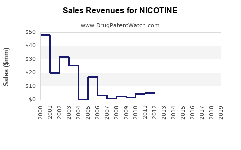 Drug Sales Revenue Trends for NICOTINE