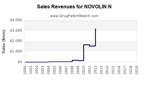 Drug Sales Revenue Trends for NOVOLIN N