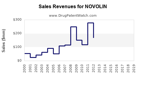 Drug Sales Revenue Trends for NOVOLIN