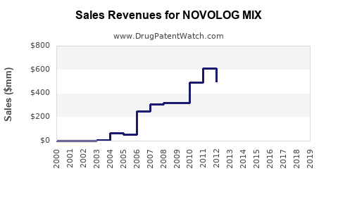 Drug Sales Revenue Trends for NOVOLOG MIX