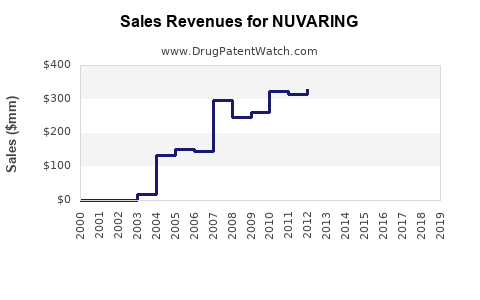 Drug Sales Revenue Trends for NUVARING